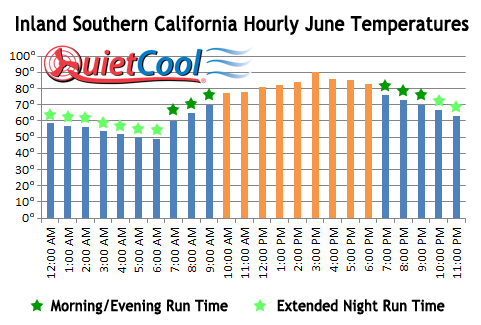 Southern California June Temperatures by Hour